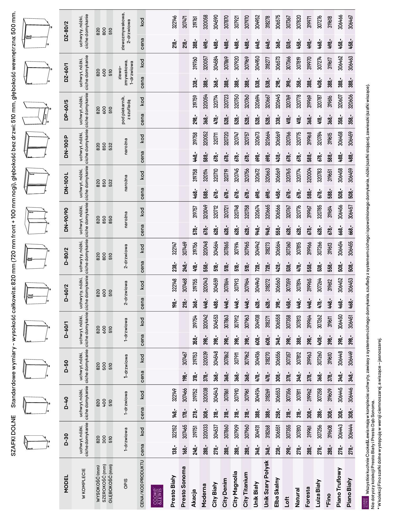 Gazetka Castorama - Katalog Kuchnie 2020-14.04.2020-31.12.2020-page-74