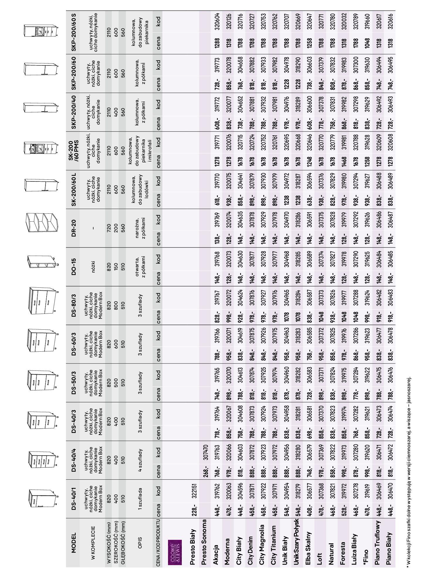 Gazetka Castorama - Katalog Kuchnie 2020-14.04.2020-31.12.2020-page-75
